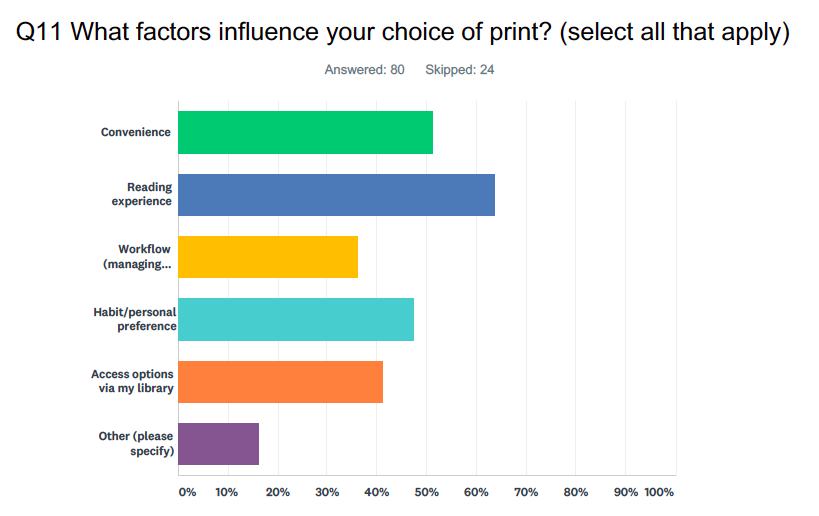 """A chart depicting responses to the question: """"Q11 What factors influence your choice of print? (Select all that apply)"""" 80 answered this question, while 24 skipped. The results are: Convenience (51%), Reading experience (64%), Workflow (managing...) (37%), Habit/personal preference (48%), Access options via my library (41%), Other (please specify) (16%)."""