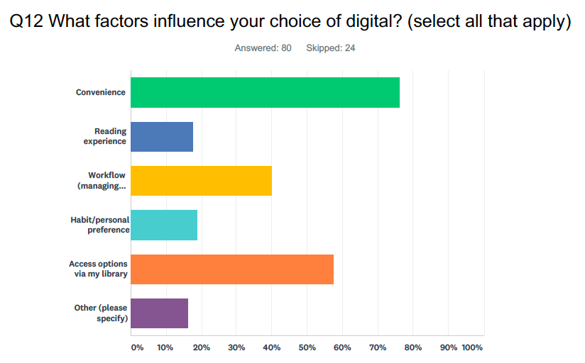 """A chart depicting responses to the question: """"Q12 What factors influence your choice of digital? (Select all that apply)"""" 80 answered this question, while 24 skipped. The results are: Convenience (77%), Reading experience (18%), Workflow (managing...) (39%), Habit/personal preference (19%), Access options via my library (57%), Other (please specify) (16%)."""